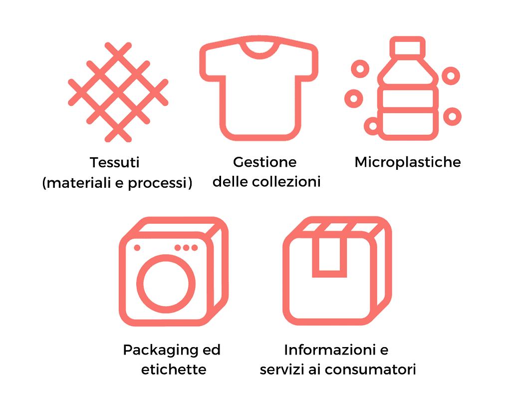 Cikis Sustainability Assessment e le sue categorie di analisi per rendere le imprese di moda più sostenibili