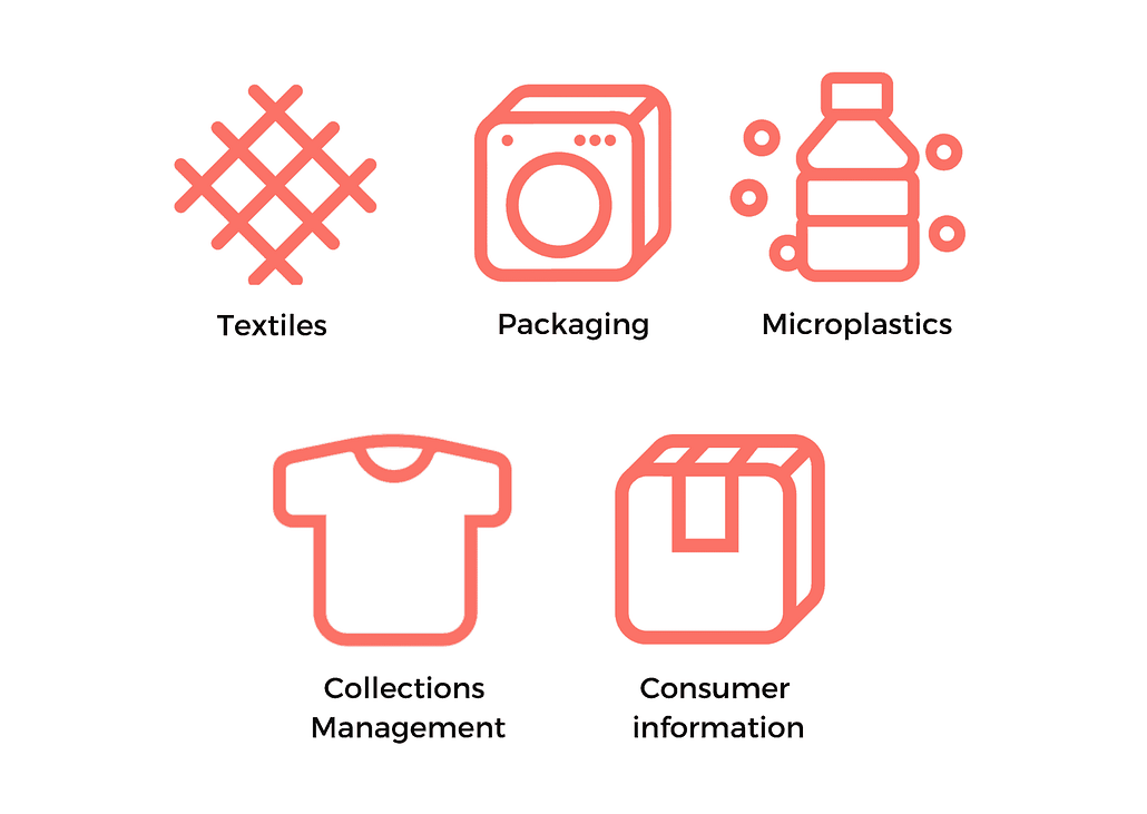 Cikis Sustainability Assessment analyzes fashion enterprises' sustainability in: fabrics, collection management, microplastics, packaging, and consumer services.