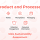 Cikis Sustainability Assessment probes fashion enterprises' sustainability. It analyzes fabrics, collection management, microplastics, packaging, and consumer services.