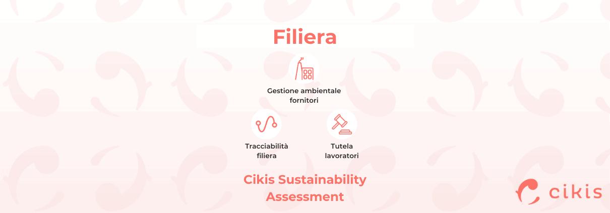 Cikis Sustainability Assessment e le sue categorie di analisi per rendere le imprese di moda e la loro filiera più sostenibili